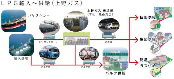 https://www.ueno-gas.co.jp/imgwp/profile/yunyuu_kyoukyuu_lpg.jpg